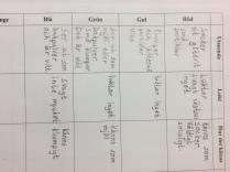 Vi beskriver de okända ämnena!
